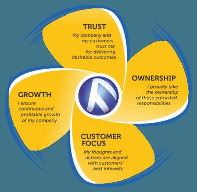 Cranedge Values